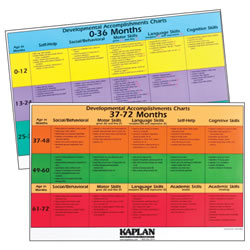 Kaplan Developmental Poster Set (0-72 months)