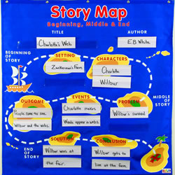 Story Map Pocket Chart