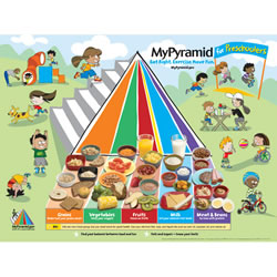 MyPyramid for Preschoolers Poster